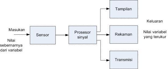 System pengukuran flow level pressure temperature dudijaya dot com ccuart Choice Image